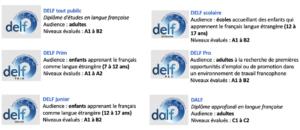 Le diverse tipologie di esami DELF / DALF