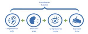 quatre compétences